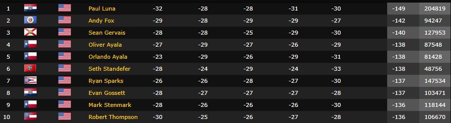 Cincy top 10 qualifiers