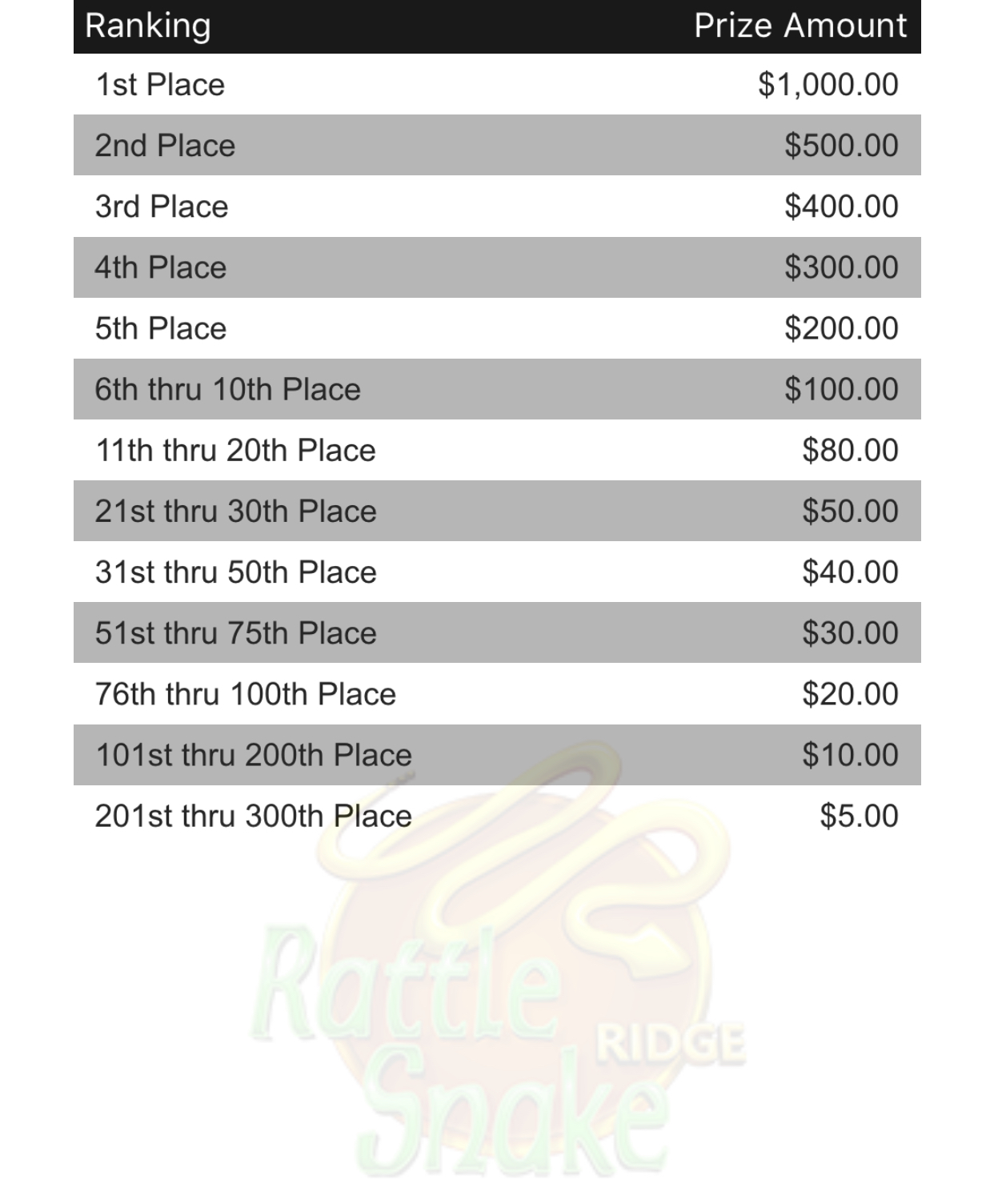 Rattlesnake Weekly Prize Payouts